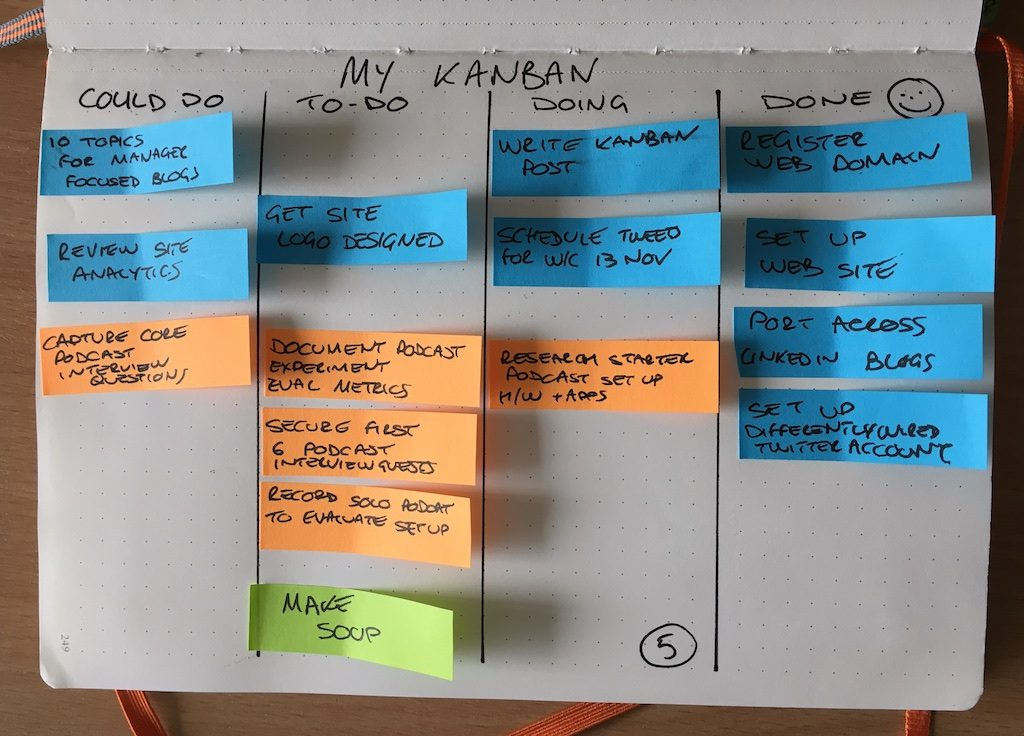 a kanban board example usin different colours to show different types of work