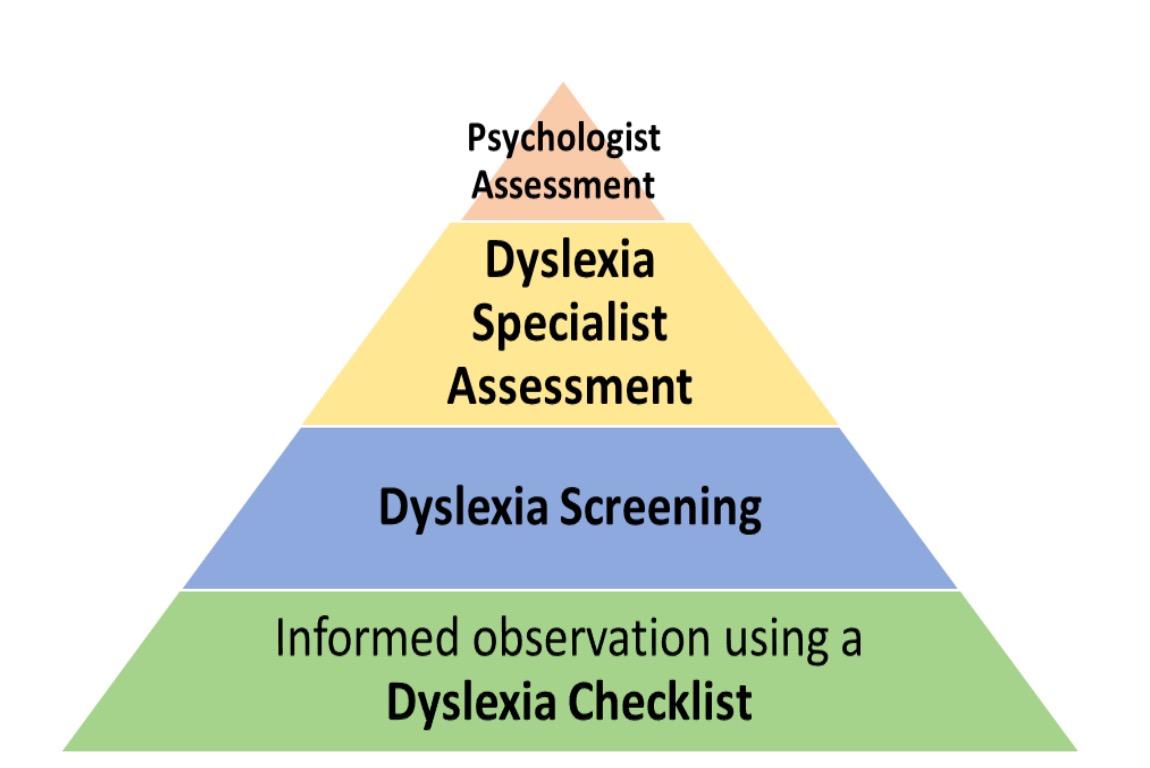 dyslexia screening pyramid