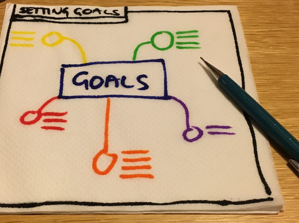 setting goals tips for dyslexics - mind map of goals
