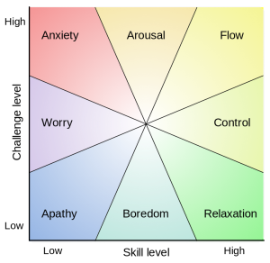 Mental state in terms of challenge level and skill level, according to Csikszentmihalyi's flow model