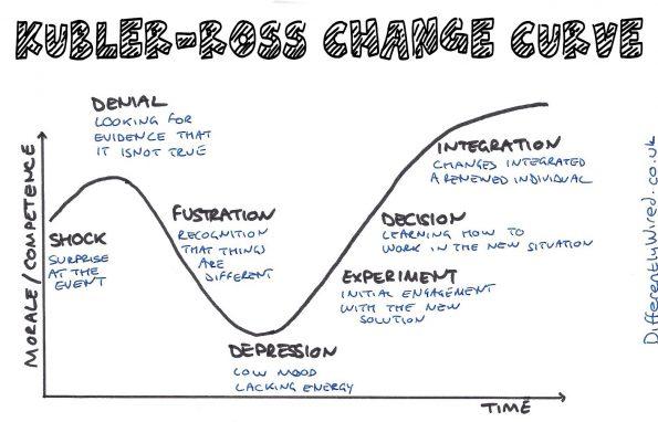 Kubler-Ross change curve