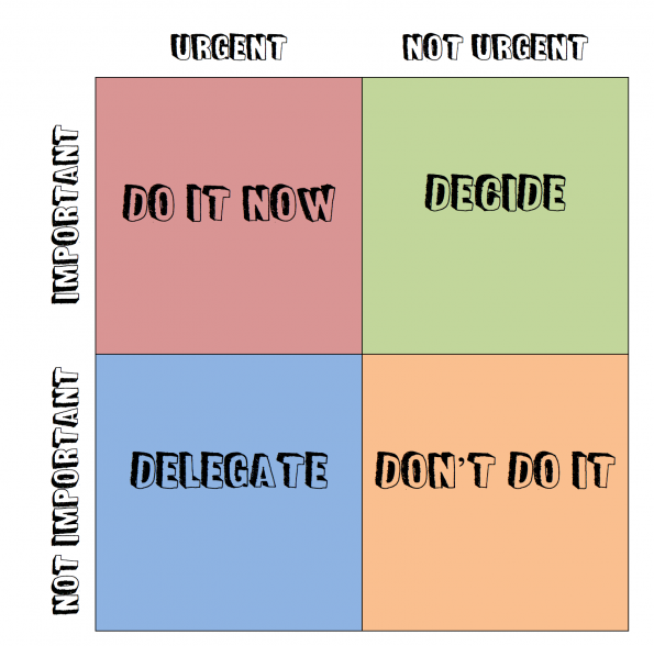 eisenhower matrix a 2x2 grid of urgency and importance