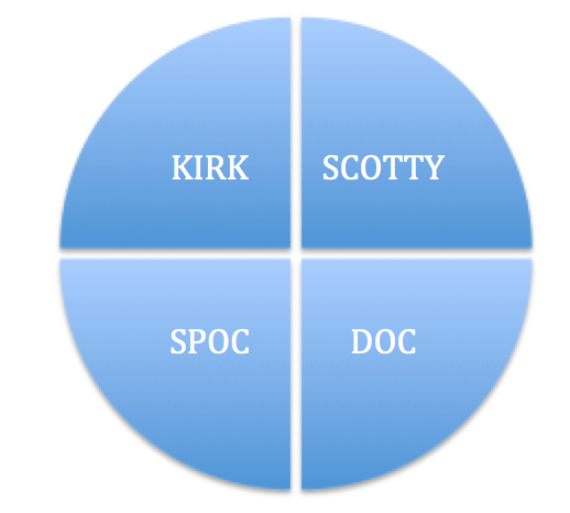 DISC model for Star Trek characters