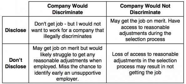 disclosure decision matrix