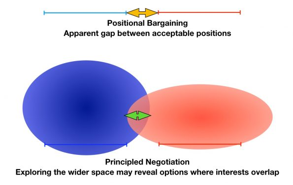 illustration of positional and principled negotiation