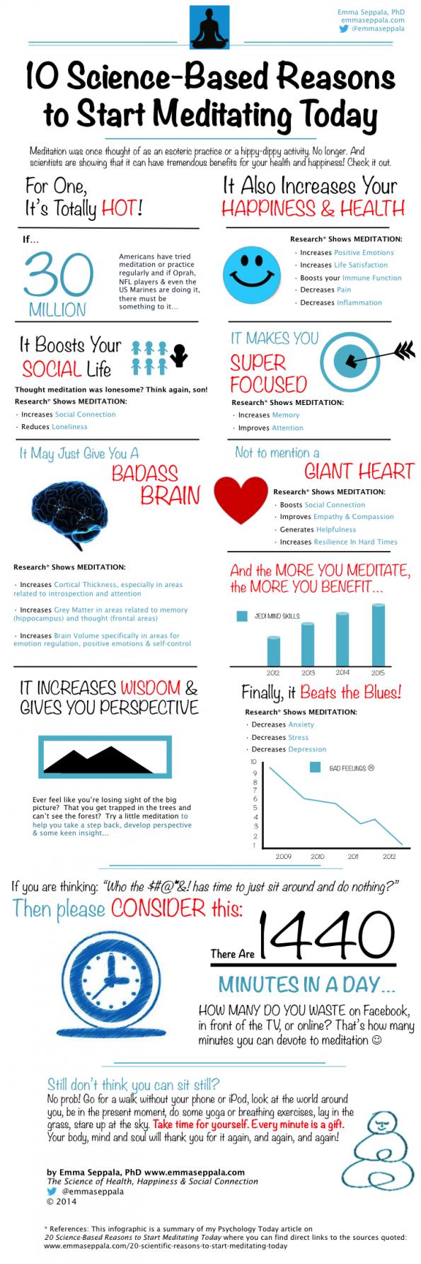 meditation infographic from https://emmaseppala.com/10-science-based-reasons-start-meditating-today-infographic/#.WjzOfVSFhrw