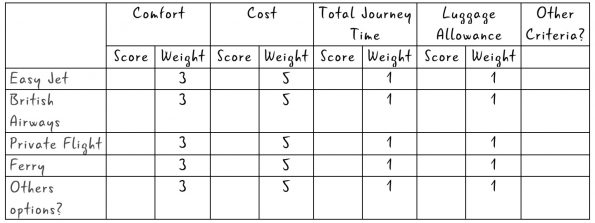 weighted grid analysis example