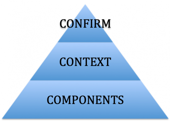 Image of a pyramid showing the 3 C's structure of an interview answer: Confirm, Context, Components